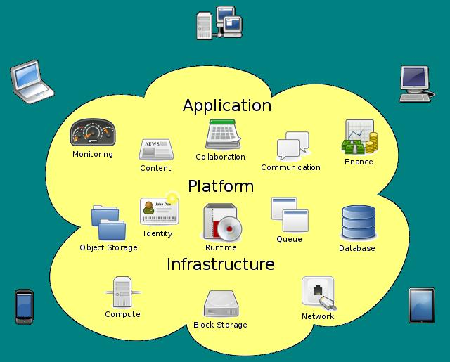 the form nature and characteristics of cloud computing The five defining characteristics of cloud computing  a dynamic computing infrastructure is critical to effectively supporting the elastic nature of service provisioning and de-provisioning as .