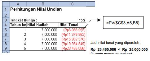 contoh penerapan fungsi PV