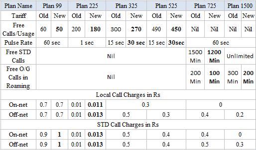 BSNL Mobile New Postpaid Tariff September 2015