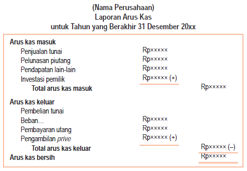 Laporan Arus Kas (Cash Flow Statement)