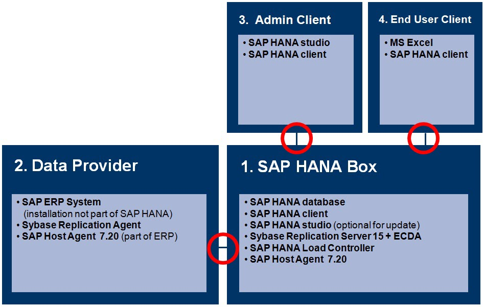 how to create user in sap hana studio