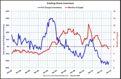 gap in sales between new and existing home sales