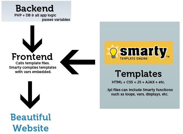 Blog de cubenube: Uso de SMARTY en un patrón MVC - I