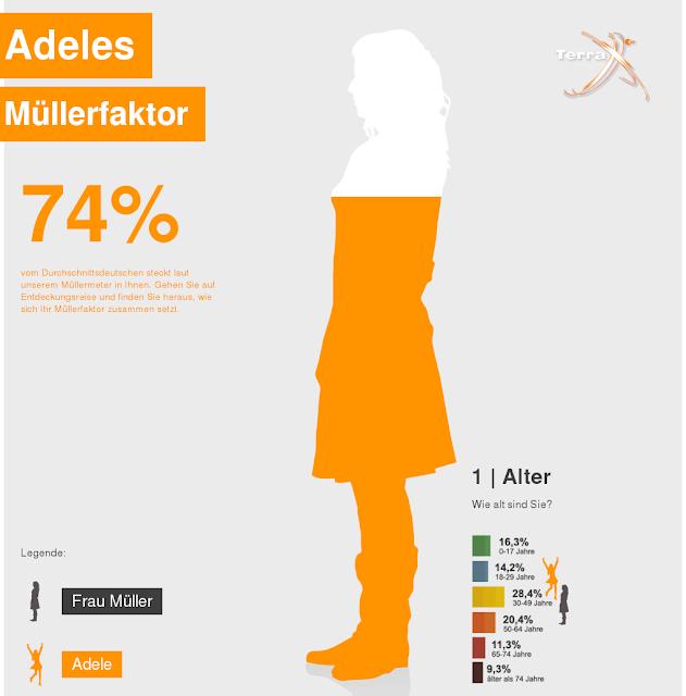 Adele's Müller meter