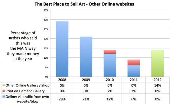 Making a mark the best place to sell art more trends for Places to sell art online