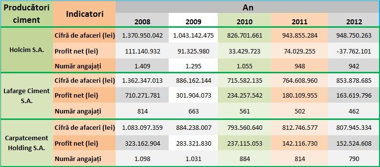 Evoluția indicatorilor producătorilor de ciment