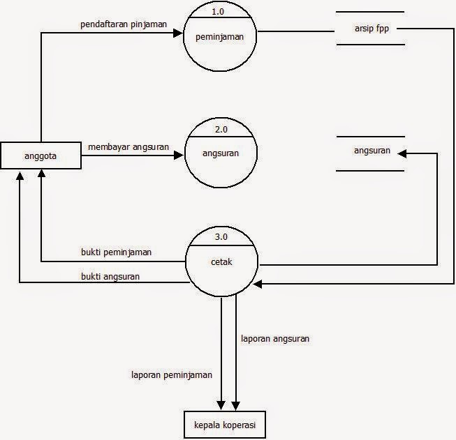Ilmu lil amal use case dan dfd studi kasus koperasi use case diagram studi kasus koperasi ccuart Image collections