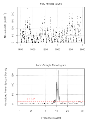 Lomb-Scargle periodogram for unevenly sampled time series