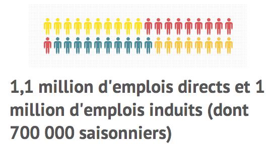 Chiffres clés du tourisme français en 2013 partie 2 Économie