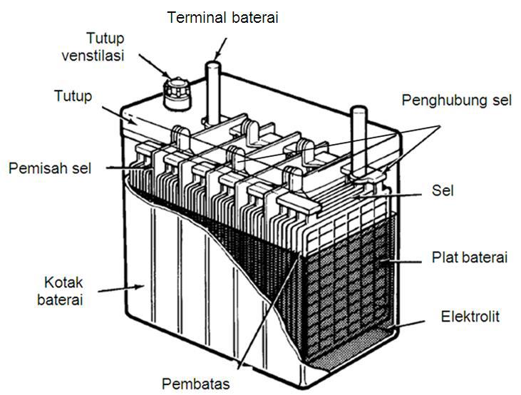 kontruksi dan bagian-bagian baterai