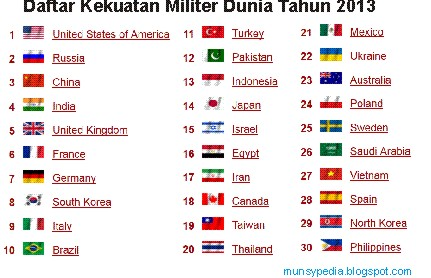 YHAN NEWS Indonesian Military Power Rating World In - World's most powerful military countries 2013