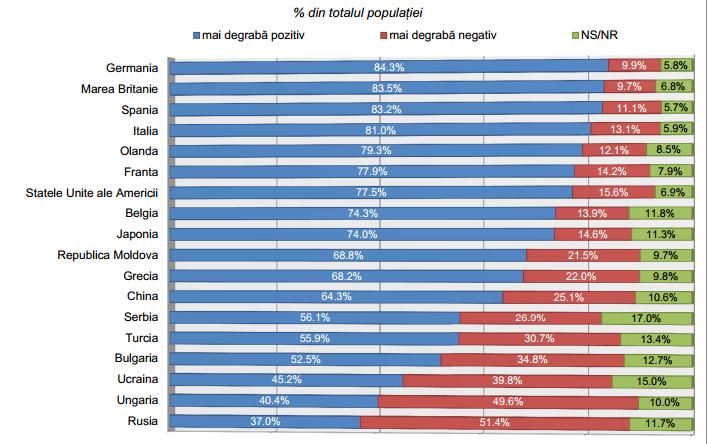 román-magyar kapcsolat, felmérés, Magyarország, Románia, felmérés, INSCOP,