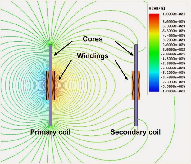 magnetic flux lines of DCRS coil