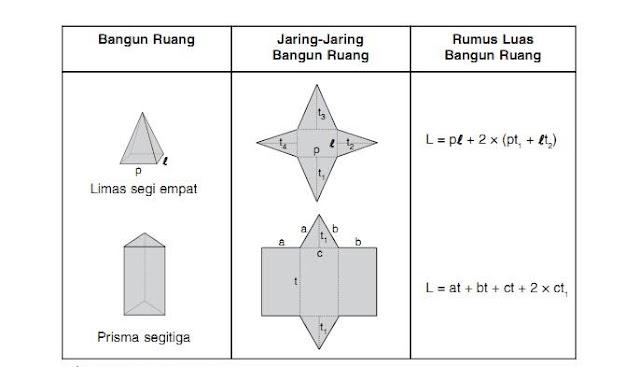 rumus matematika luas bangun ruang