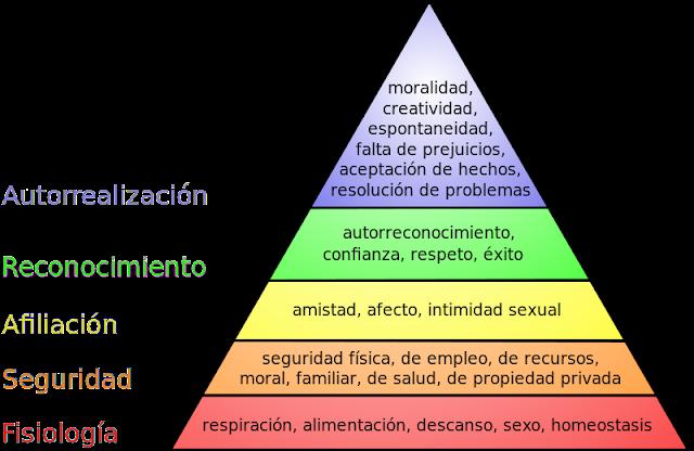 Pirámide de las necesidades humanas