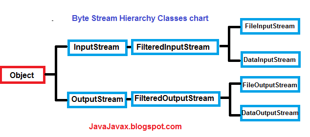 Byte Stream Classes Hierarchy