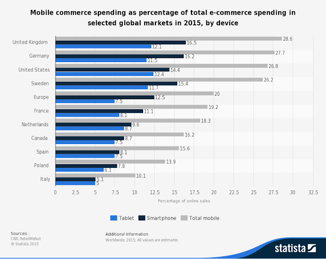 UK tops mobile market with 28% share of mobile commerce