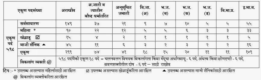 Kar Sahayak Post details 2015