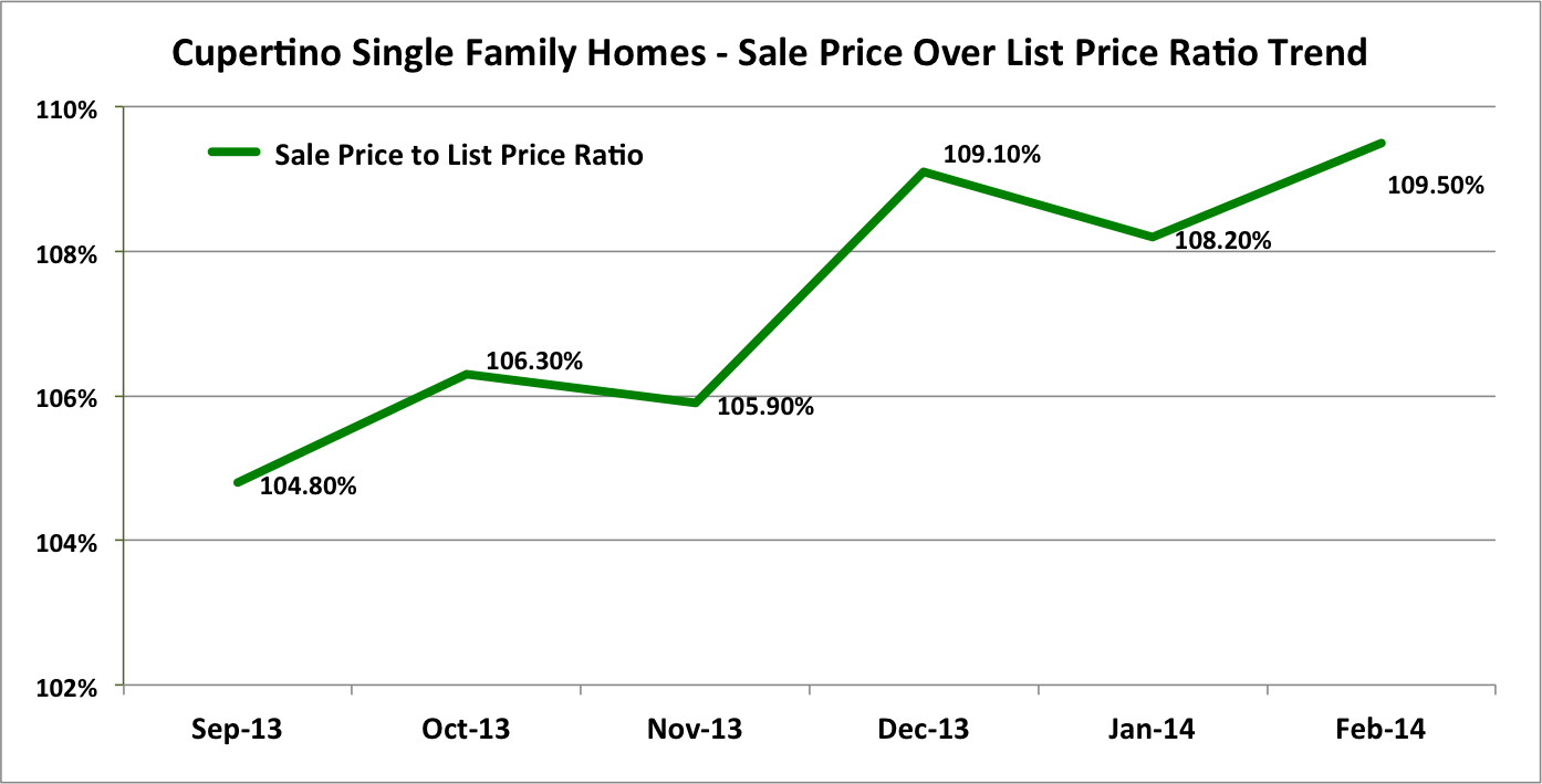 Cupertino Single Family Homes: Sale Price Over List Price Ratio Trends