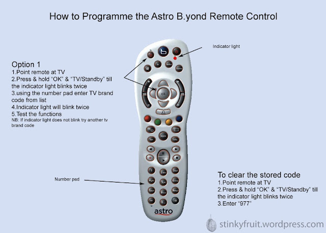 Cara Setting Remote Astro Beyond