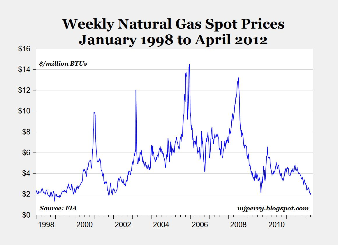 Natural Gas Spot Prices History