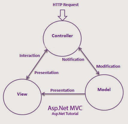 ASP.NET MVC Online And Interactive Tutorials