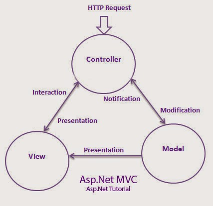 Introduction of asp.net mvc model(framework)(http://asp-net-by-parijat.blogspot.in/)