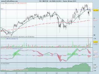analisis tecnico de-inditex diario-a 9 de noviembre de 2011