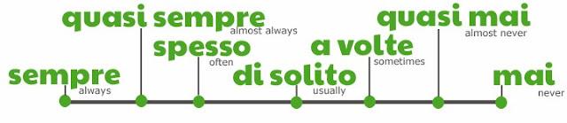 sempre, quasi sempre, spesso, di solito, a volte, quasi mai, mai: continuum of frequency by ab for didattichiamo.blogspot.com