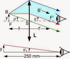 Résume Optique géométrique smpc s2 smai s2