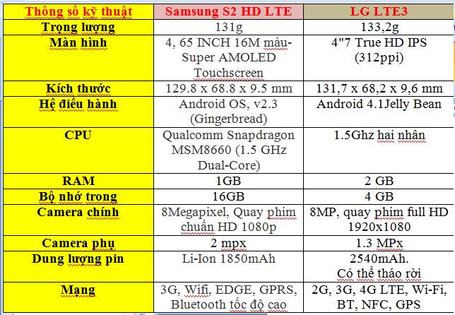 Bảng so sánh tổng quan LG optimus LTE3 và S2 HD LTE3