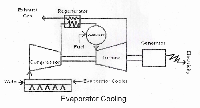 Evaporative Cooling Multi Sycle : Mechanical technology flow diagrams of some the