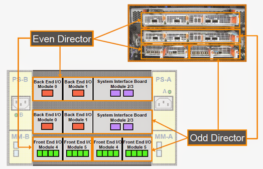 its time to learn oracle emc vmax architecture detailed explanation as explained earlier each v max engine contains two director boards d here as odd and even director four front end i o modules four back end i o