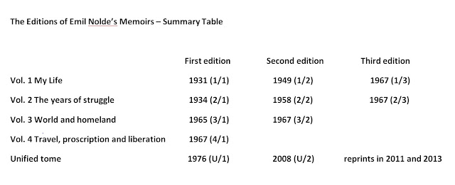 German artists writings in the xx century emil nolde mein leben 17 summary table of all the editions of noldes memoirs fandeluxe Gallery