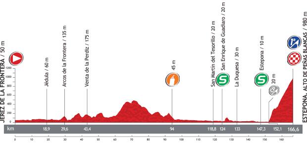 Perfil Etapa 8 La Vuelta 2013. Jerez de la Frontera / Estepona. Alto Peñas Blancas
