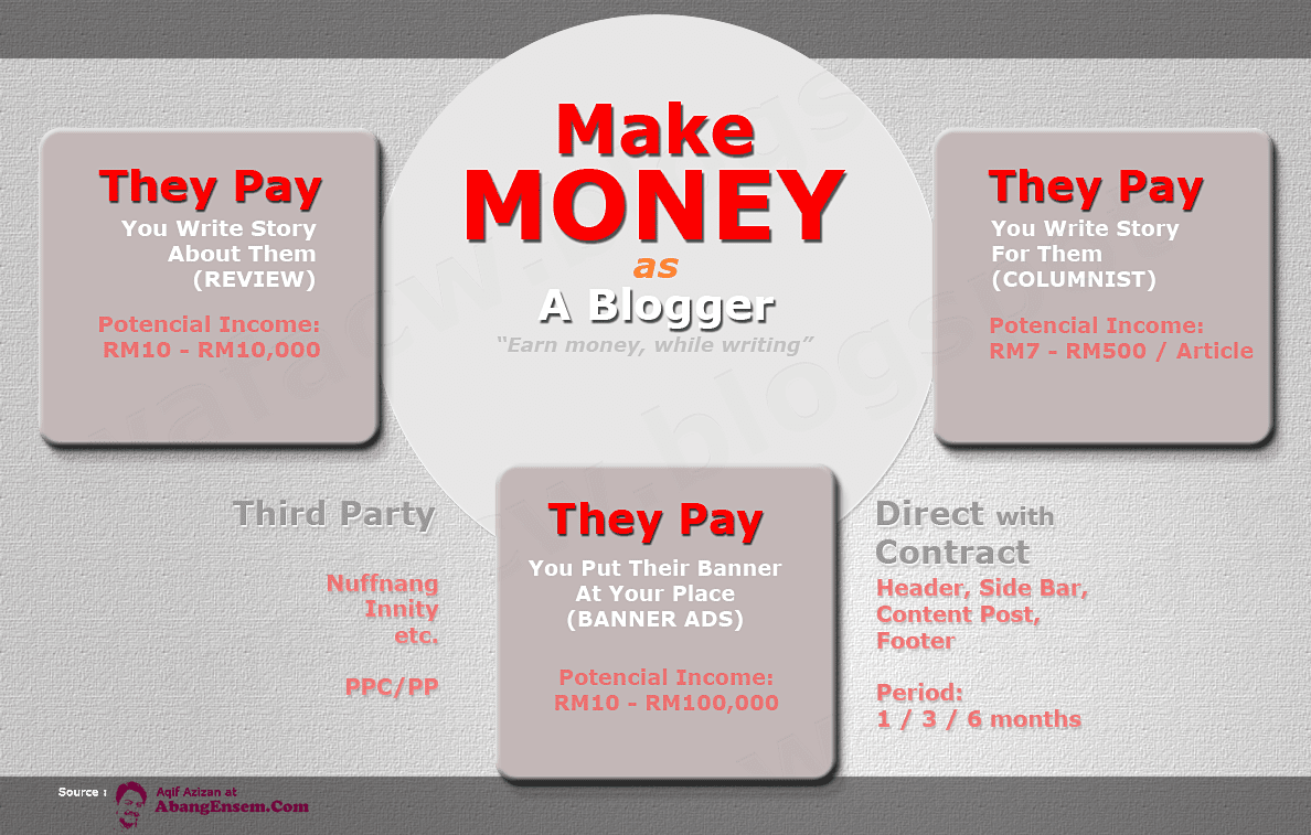 Make Money as A Blogger Infographic