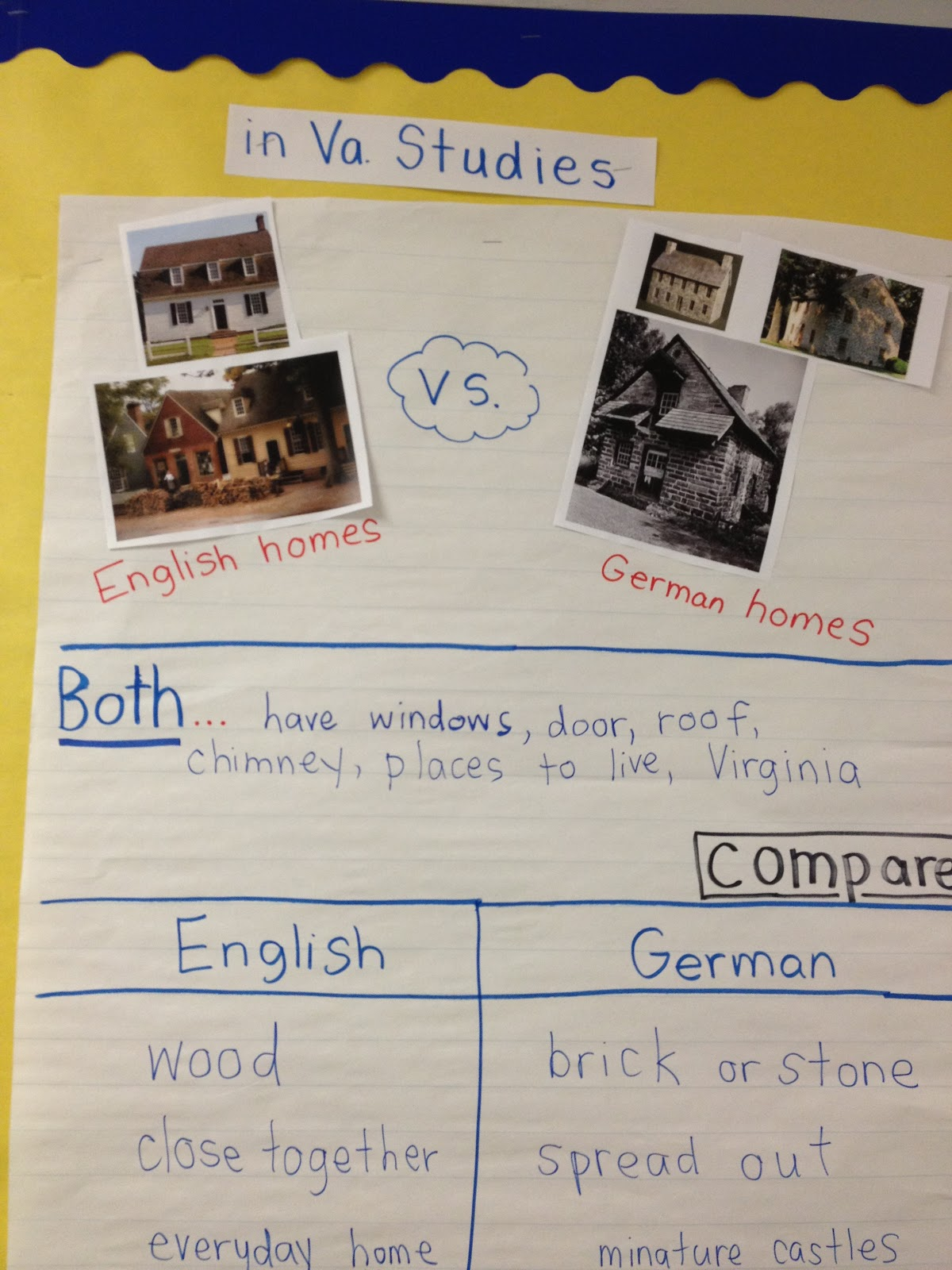 compare and contrast integrated social studies learning Second grade social studies content standards and objectives citizenship by building social networks of 02 compare and contrast rules.