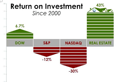 how to get 12 return on investment