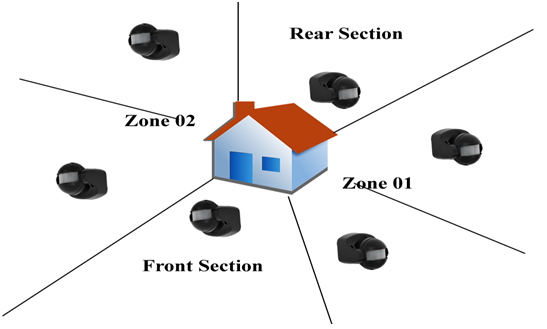Mobile Home Security Management System: 4. System Design