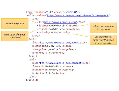 Example Sitemap explained