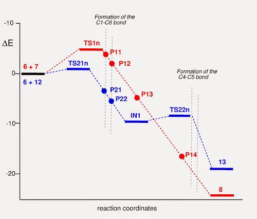 Single-bond formation along the reaction coordinates