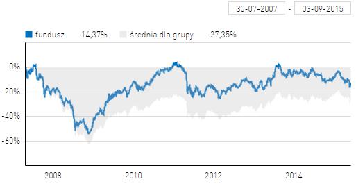 SKOK Akcji na tle średniej dla uniwersalnych funduszy akcji