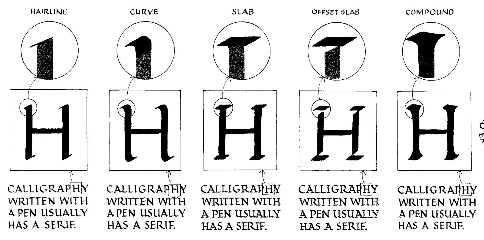 Margaret Shepherd Calligraphy Blog Five Serif Techniques