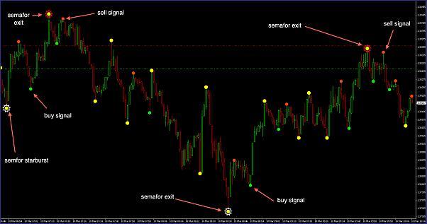 Semafor trading forex