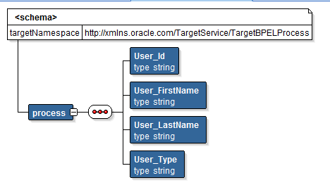 XSLT in OSB target Structure