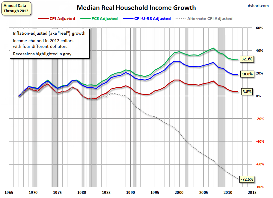 income and the american dream Adam galas: to me, the american dream means achieving financial independence in which one's investments can provide a growing stream of income that can replace your salary and let you live.