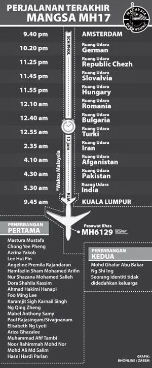 Perjalanan Terakhir Mangsa MH17 Dari Amsterdam Ke KL