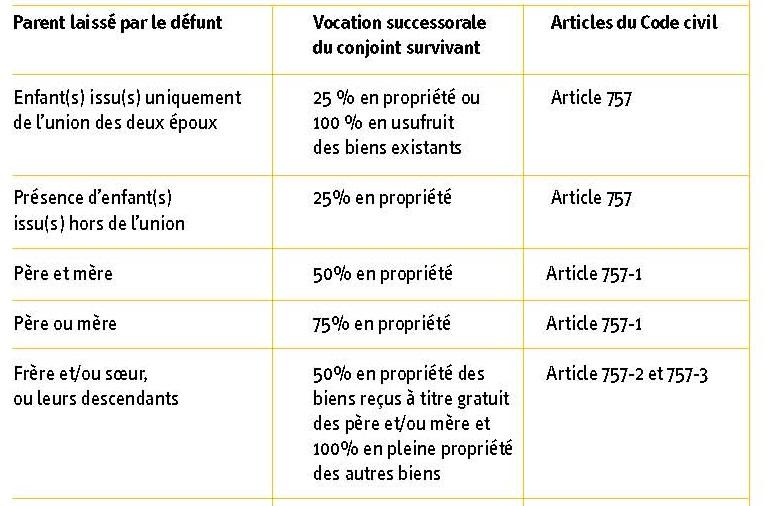 Acces Au Droit Deces D Un Proche Les Droits Du Conjoint Survivant