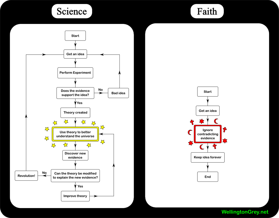 thesis for science vs religion