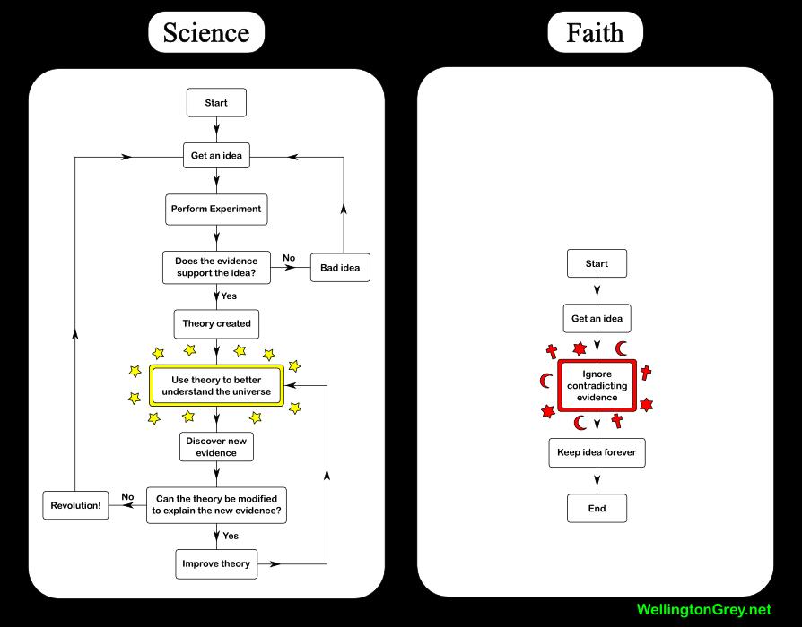 2007-01-15-science-vs-faith.png